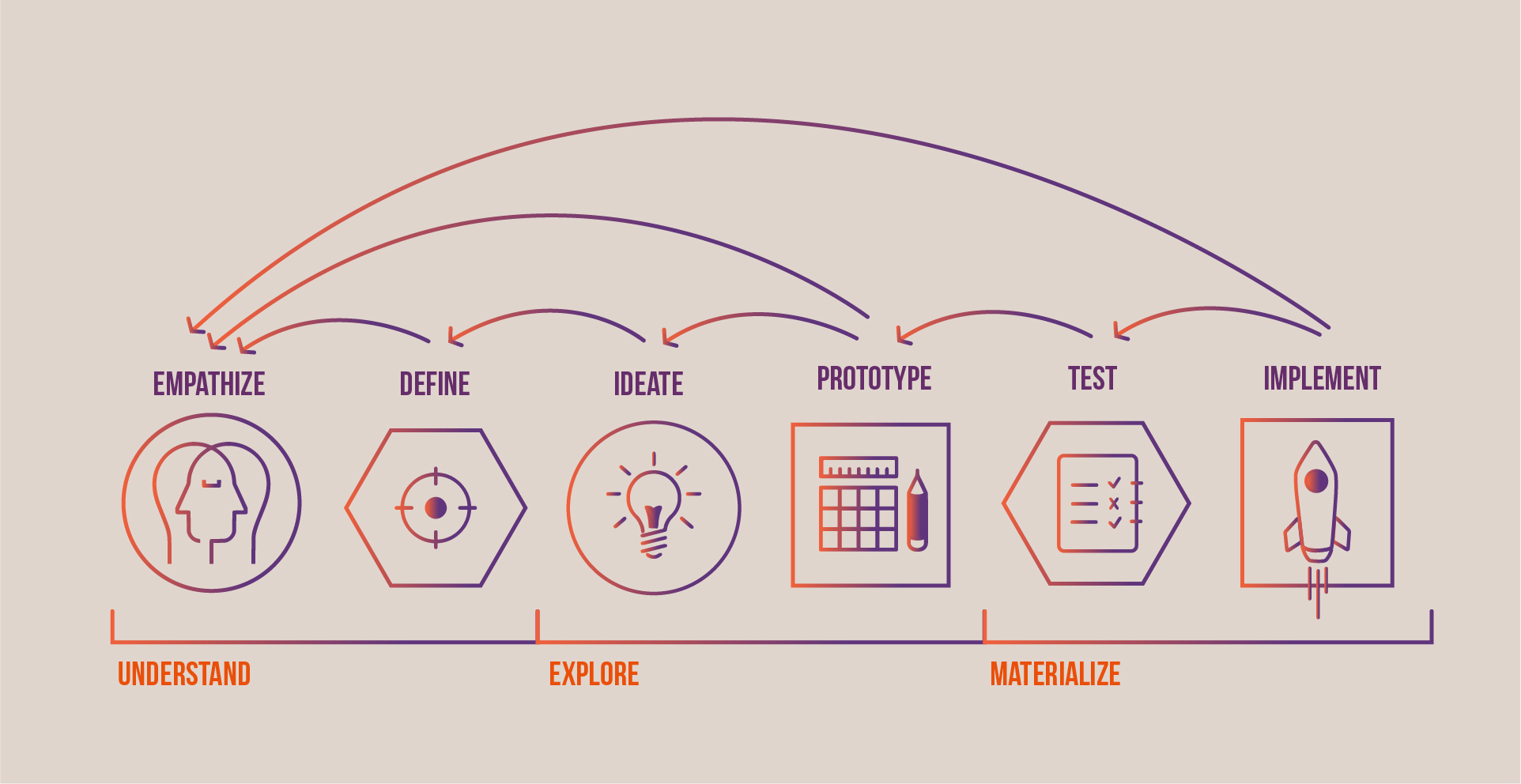 Design thinking as a Strategy